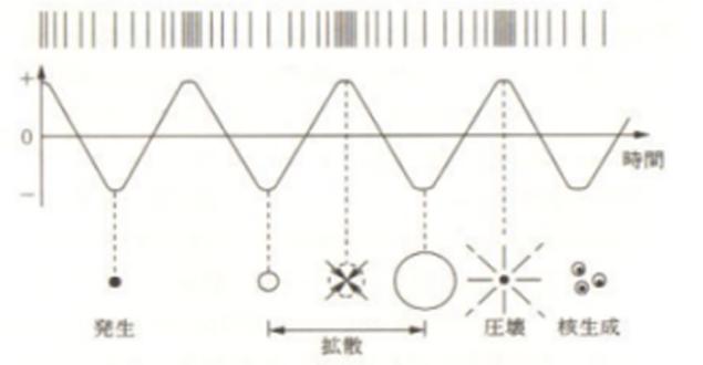 超音波半田付装置